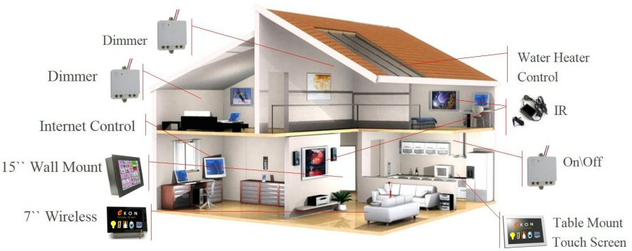 Home And Business Automation And Control Systems Installer Integrator And Contractor Century City California